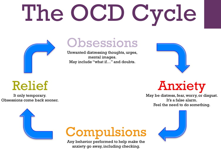 Understanding Obsessive Compulsive Disorder - How it can ...